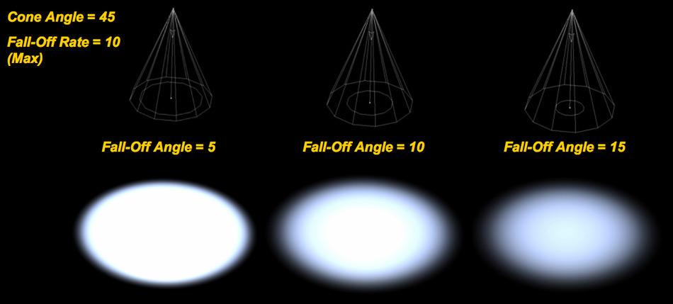 Рис. 2 Пример различных значений параметра Falloff